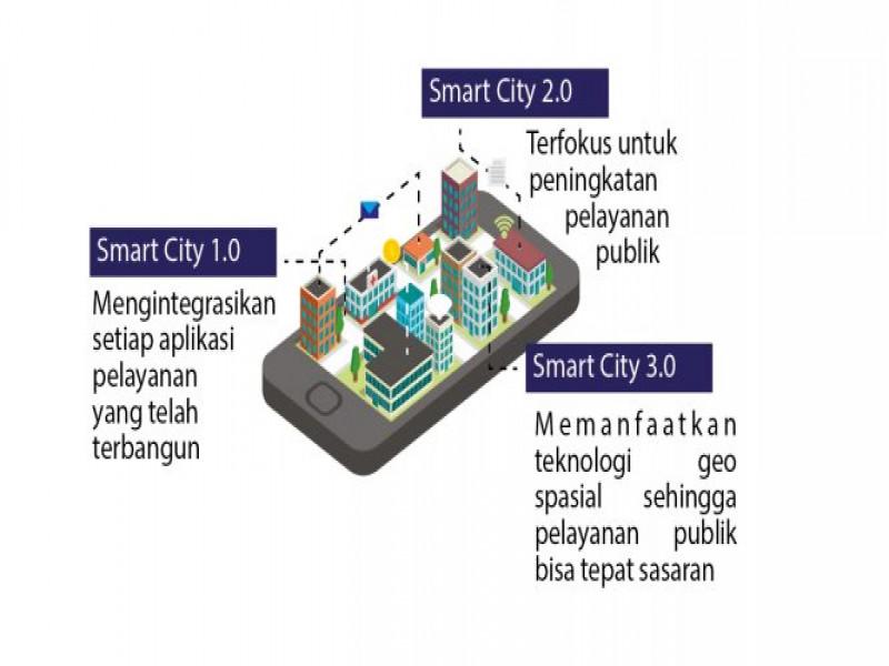 pengembangan-smart-city-fokus-dan-terarah
