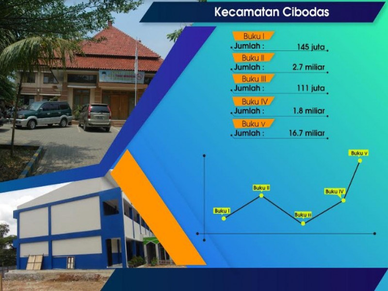 penerimaan-sementara-pajak-pbb-kecamatan-cibodas-rp21-miliar
