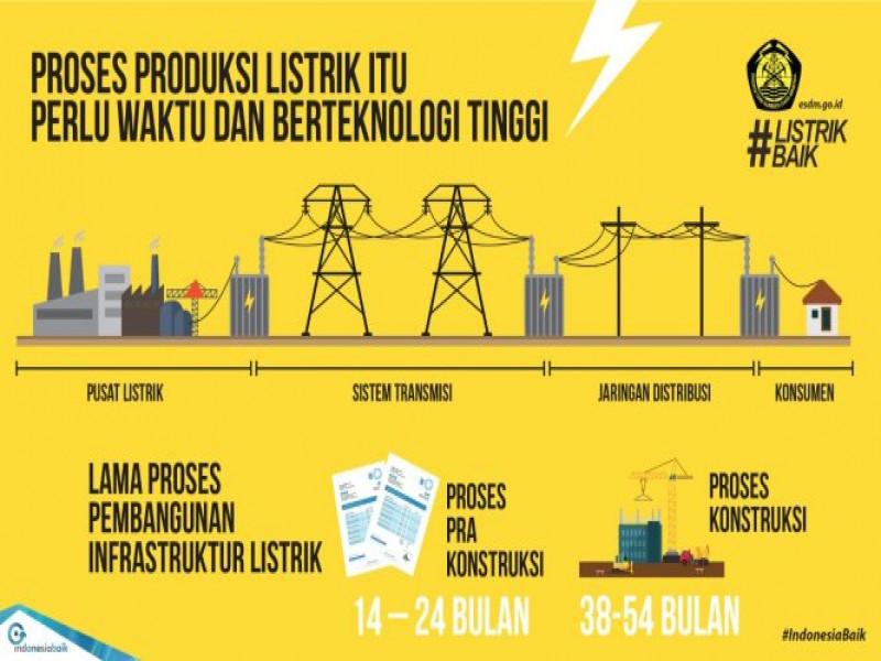 listrik-baik-untuk-indonesia-mandiri-energi