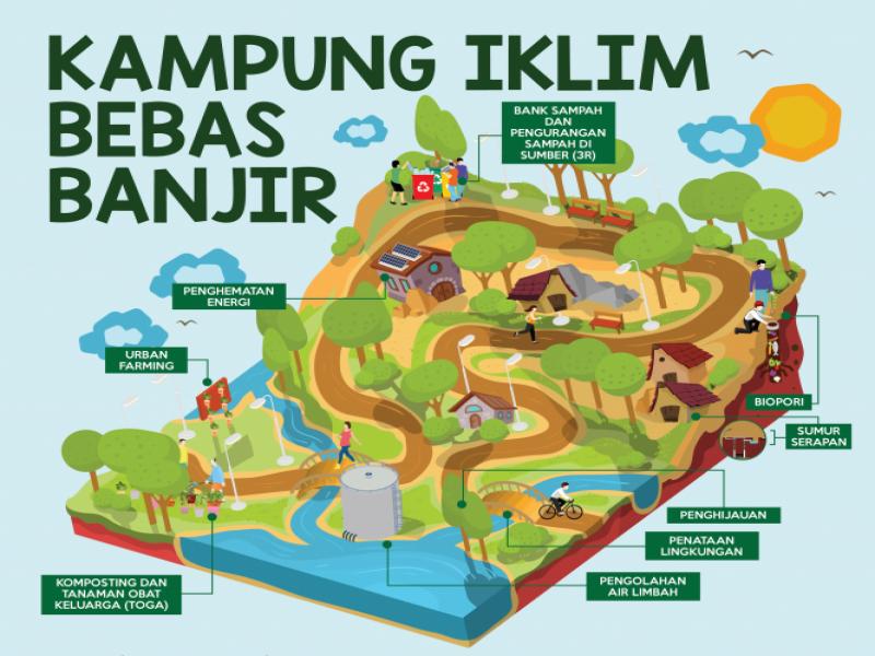 kampung-iklim-bebas-banjir