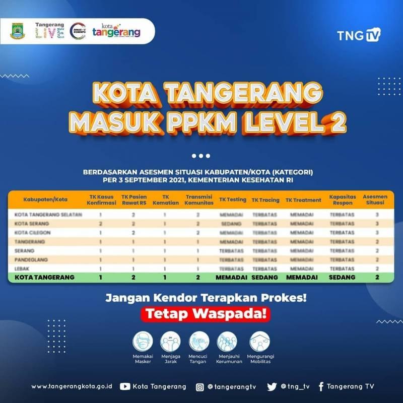 IMG-kota-tangerang-masuk-ppkm-level-2